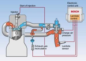 Σύγχρονη διάταξη πετρελαιοκινητήρα με σύστημα άμεσου ψεκασμού και σύστημα επανακυκλοφορίας καυσαερίων (EGR ή Exhaust Gas Recirculation)