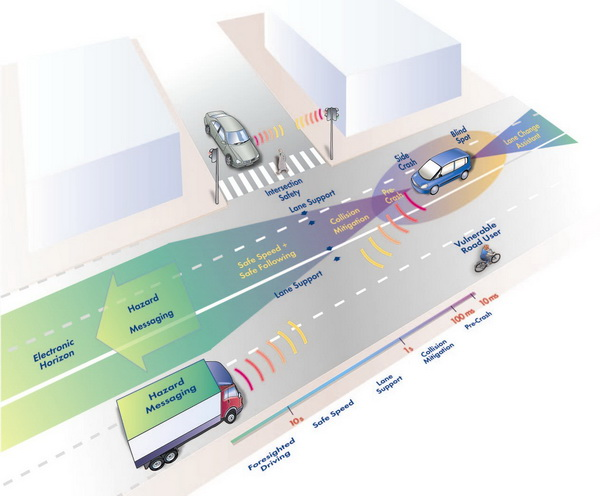 Photo of Τεχνολογία GM V2V, το δικτυωμένο μέλλον
