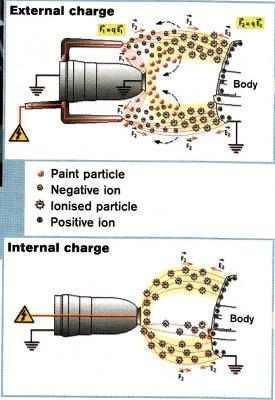 Στην ηλεκτροστατική μέθοδο βαφής τα ακροφύσια των μπεκ φορτίζονται αρνητικά με δύο τρόπους.