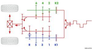 Με κόκκινο απεικονίζονται δύο εξωτερικοί άτρακτοι: με την σειρά από αριστερά ο ένας πάνω φέρει τα γρανάζια της 6ης, 4ης και 2ης σχέσης ενώ ο κάτω της όπισθεν, 5ης, 3ης και 2ης σχέσης.