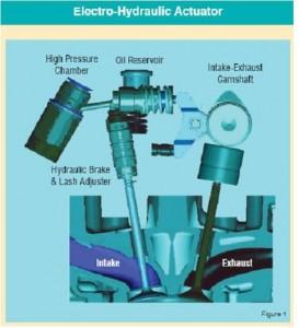 electro-hydraulic_actuator