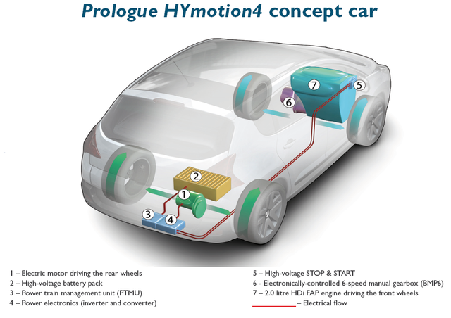 Photo of Υβριδική τεχνολογία HYmotion4 από Citroen & Peugeot