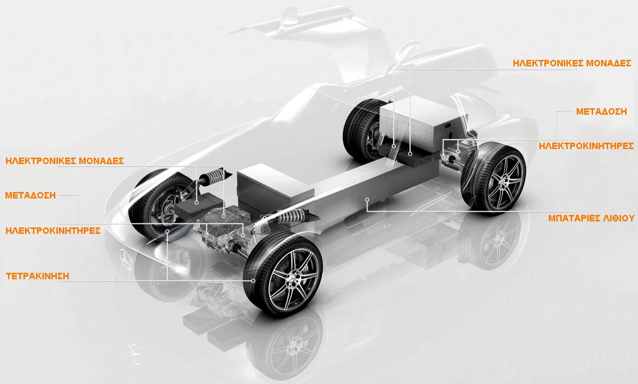 Photo of Ηλεκτροκίνητη SLS AMG Gullwing!