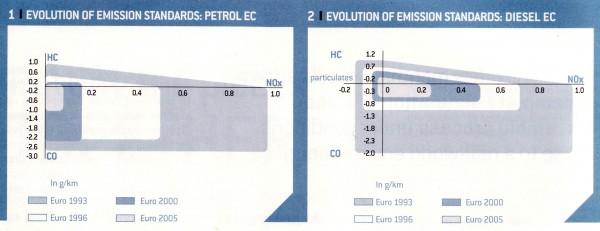 Γράφημα με τις εκπομπές Euro που ισχύουν έως και το Σεπτέμβριο του 2009 (έως το Euro4). Παρατηρείστε πόσο πιο ελαστικά είναι τα όρια για τους diesel με εξαίρεση το CO...