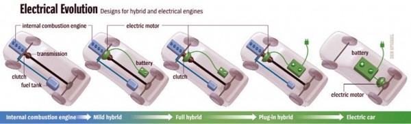 Σχηματική αναπαράσταση της εξέλιξης του είδους. Από τους κινητήρες ΜΕΚ στα ήπια υβριδικά (mild)... από τα πλήρη υβριδικά (full) στα plug-in... και από εκεί στην αμιγώς ηλεκτροκίνηση και αργότερα στην ηλεκτροκίνηση