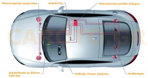 Η διάταξη των αμορτισέρ MR σε Audi TT