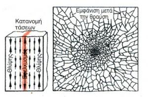 Οι τάσεις θλίψης που αναπτύσσονται στην εξωτερική επιφάνεια ενός προεντεταμένου υαλοπίνακα (χρησιμοποιείται ευρέως στα παράθυρα) αυξάνουν την αντοχή ενώ στις εφελκυστικές τάσεις που επικρατούν στο εσωτερικό οφείλεται ο θρυμματισμός σε μικρά κομμάτια.