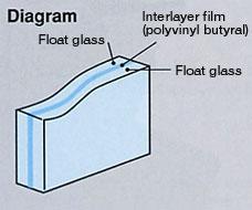 H δομή ενός σύνθετου υαλοπίνακα (χρησιμοποιείται ευρέως στα παρμπρίζ) αποτελείται σάντουιτς δύο γυάλινων επιφανειών στις οποίες παρεμβάλλεται ζελατίνα πολυβινυλίου συγκρατώντας, σε περίπτωση σπασίματος, τα κομμάτια του γυαλιού ενωμένα.