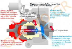 Σχηματική επεξήγηση των βασικών μερών που συνθέτουν το σύστημα αυτόματης μετάδοσης ΗFT με μεταβαλλόμενες σχέσεις