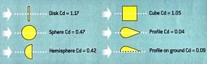 "O συντελεστής Cd είναι ένας ""στεγνός"" αριθμός που ορίζει την ροή του αέρα, την απαλότητα με την οποία αυτός περνά γύρω από ένα σώμα"