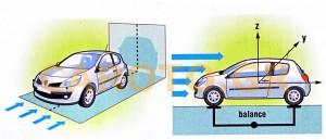 Πέρα από τους συντελεστές Cd και CdΑ οι αεροδυναμιστές μελετούν άλλους τέσσερις: τον Cy (πλευρικοί άνεμοι), τον Cz (αρνητική άντωση) και άλλους δύο δυναμικούς συντελεστές που αφορούν το όχημα όταν κινείται σε διάρκεια στροφής