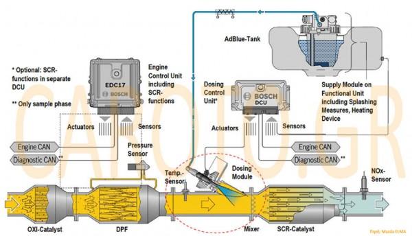 Με τον τρόπο που λειτουργεί το σύστημα SCR που συναντάμε στο ανανεωμένο Mazda CX-7 λειτουργούν και τα υπόλοιπα που χρησιμοποιούν adBlue