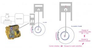 Στον VCR της Cartepillar ο στροφαλοφόρος περιστρέφεται σε έκκεντρα καβαλέτα μεταβάλλοντας την σχέση συμπίεσης