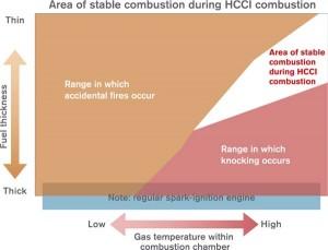 """Όπως φαίνεται και στο διάγραμμα η τεχνολογία HCCI είναι εξαιρετικά ευαίσθητη στις μεταβολές. Οι κινητήρες VCR θα μπορούσαν να εξαλείψουν πολλές από τις """"ιδιοτροπίες"""" της..."""