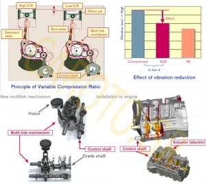 Στον VCR της Nissan ένα μοχλικό σύστημα μεταβάλει την σχετική θέση των εμβόλων με σταθερή την διαδρομή τους