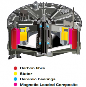 magnetically-loaded-composite-mlc-flywheel