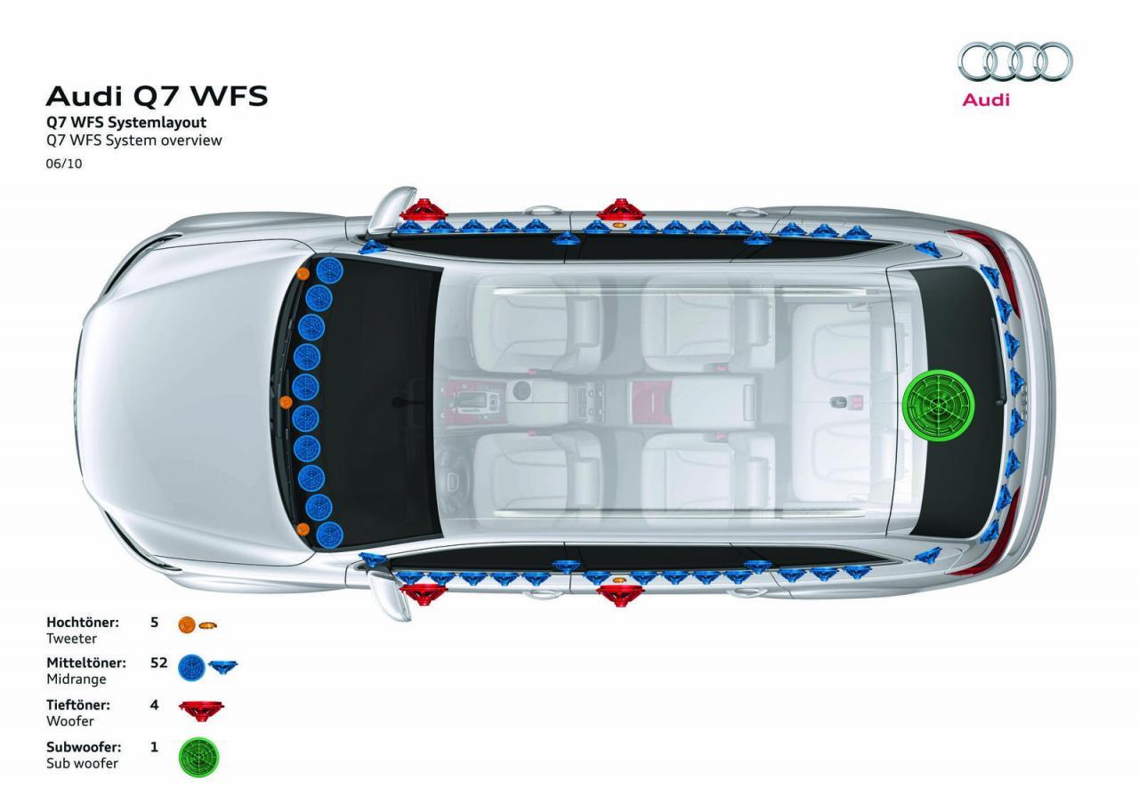 Photo of Πόσα ηχεία χωρούν σε ένα Audi Q7;