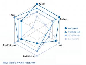 fev-liion-drive-with-wankel-range-extender-concept-3