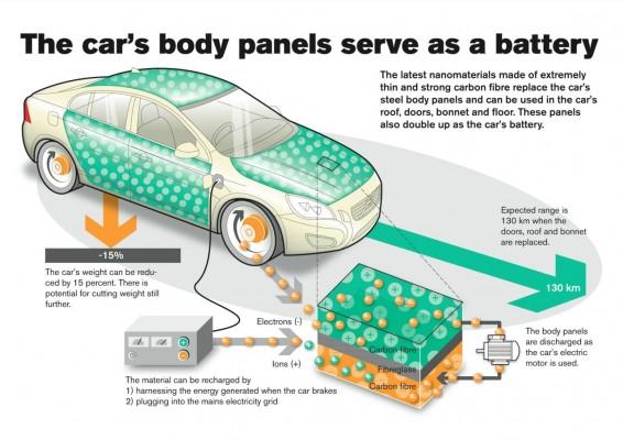 volvo-battery-body-panel