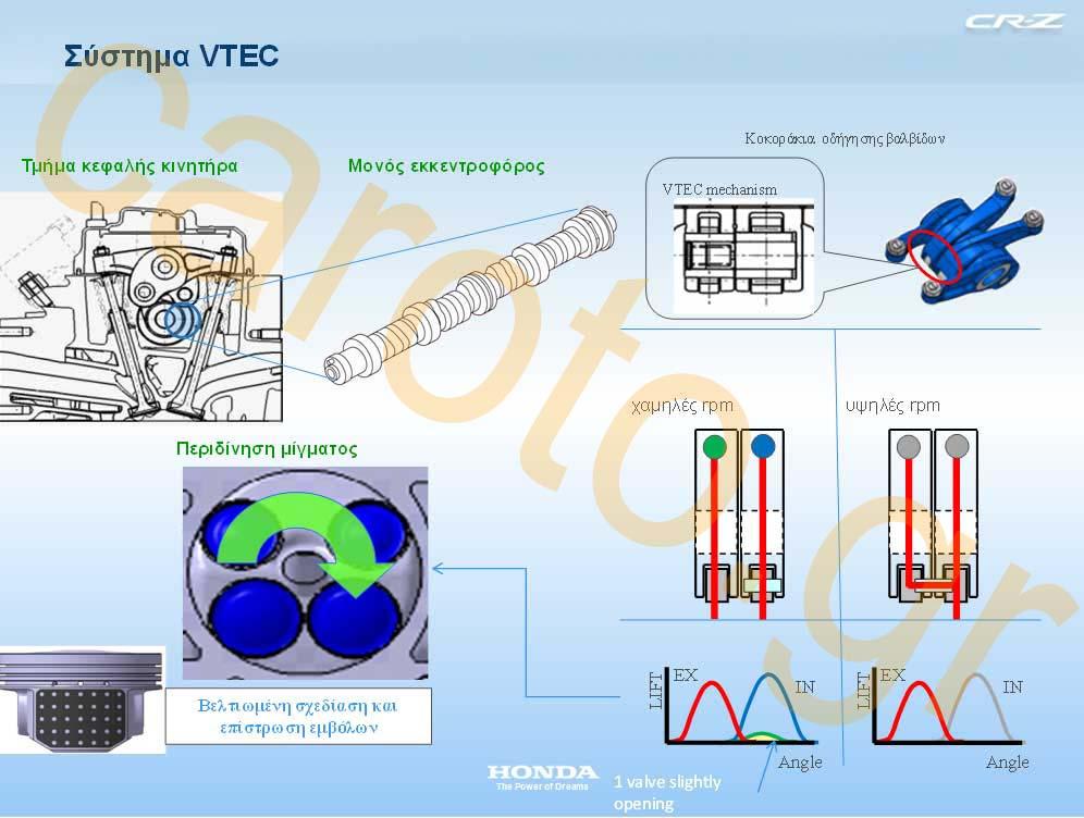 Photo of Πως λειτουργεί το VTEC της Honda;