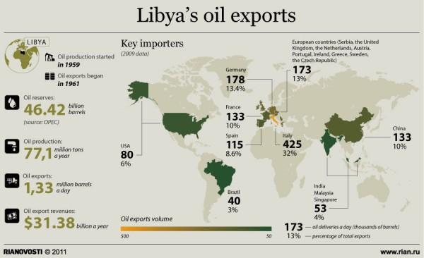 libya-oil-export