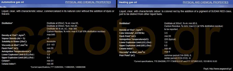 Photo of Πετρέλαιο θέρμανσης αντί κίνησης; Προσοχή!
