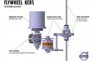 volvo-tests-flywheel-technology-5