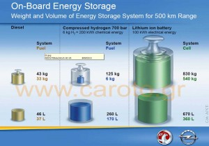 on-board-energy-storage-diesel-gasoline-hydrogen