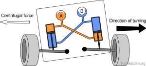 tenneco-kinetic-suspension-anti-roll-bar-2