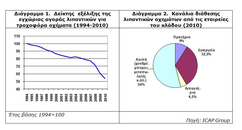 Photo of ICAP, μελέτη για την ελληνική αγορά λιπαντικών