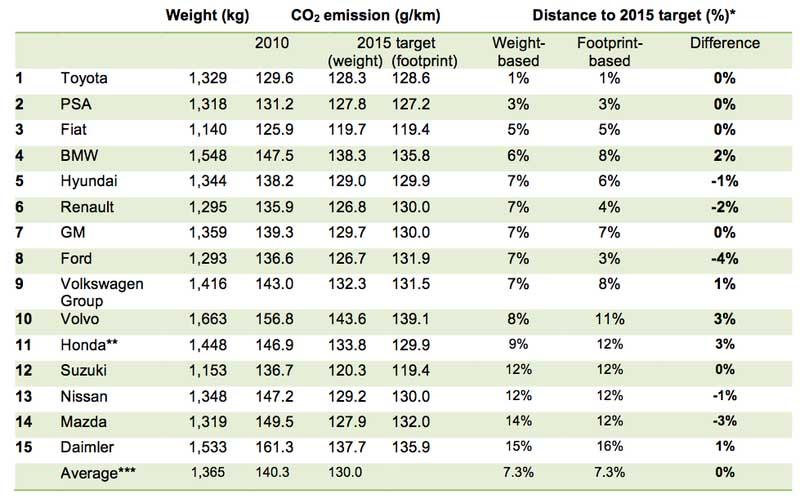 Photo of Η Volvo επιτυγχάνει τη μεγαλύτερη μείωση CO2 στην Ευρώπη