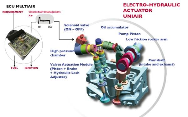 fiat-magneti-marelli-system-multiair-34