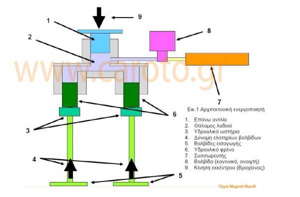 fiat-magneti-marelli-system-multiair