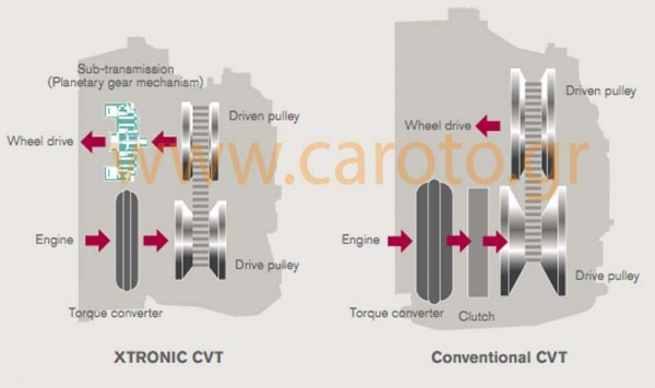 the-new-xtronic-cvt-features-a-sub-planetary-gear-to-enable-a-higher-ratio-coverage