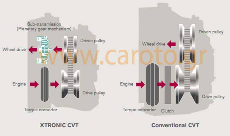 Photo of Nissan, με νέο CVT και υβριδικό σύστημα!
