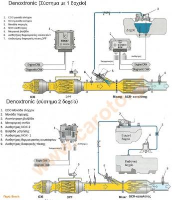 bosch-denoxtronic