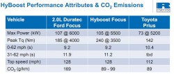 hyboost-offers-comparable-performance-2