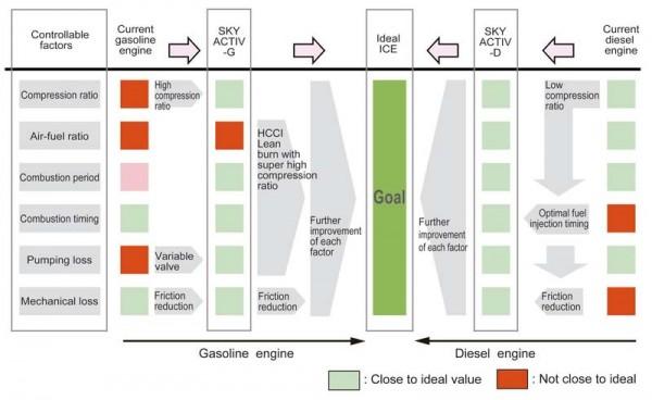 mazda-ideal-engine-hcci