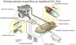 psa-fap-system