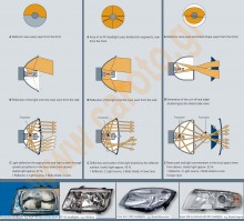 automotive-headlights-module-reflectors
