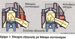thalamos-sintonismou