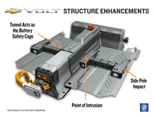 volt-structure-enhancement