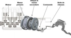 dual-mass-wheel