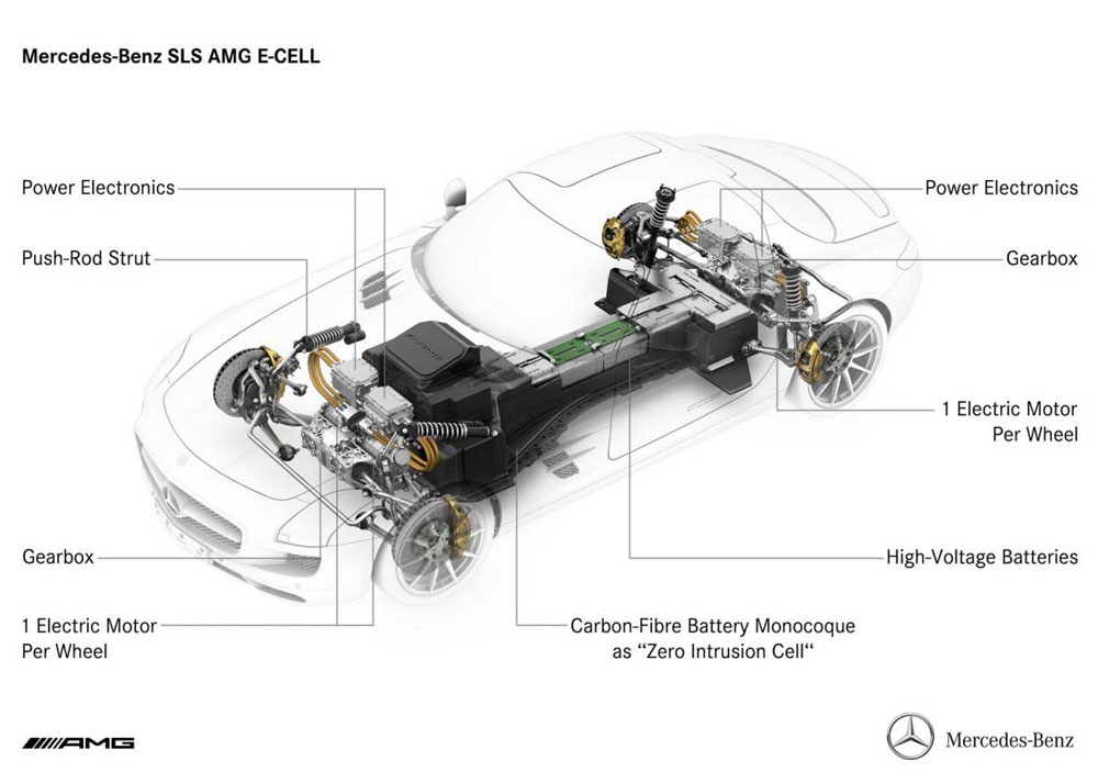 Photo of Mercedes-Benz, περισσότερα για την SLS AMG E-CELL!