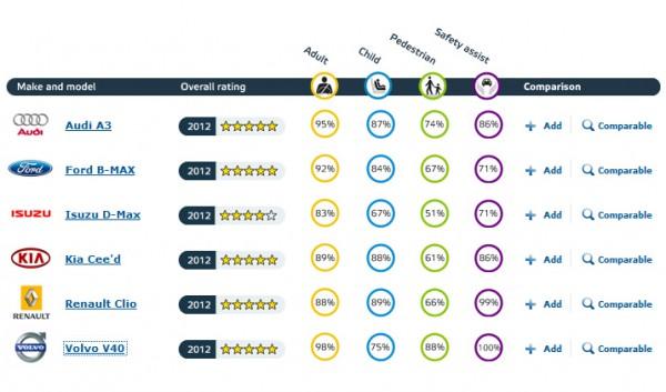 euroncap-latest-results-30-aug-2012