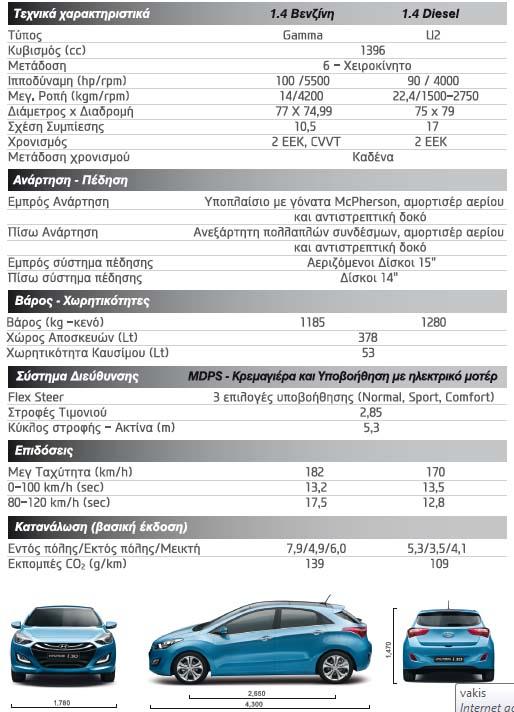 Photo of Νέο Hyundai i30 από 12.490€!