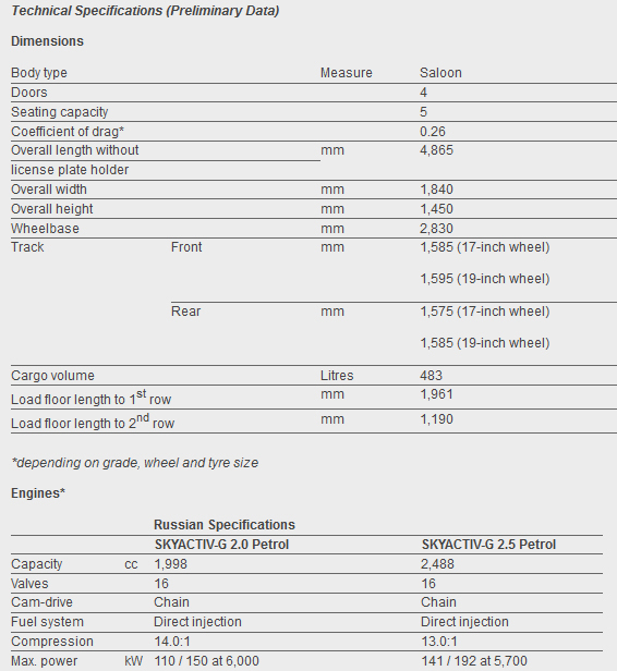 new-mazda-6-2013-technical-specifications