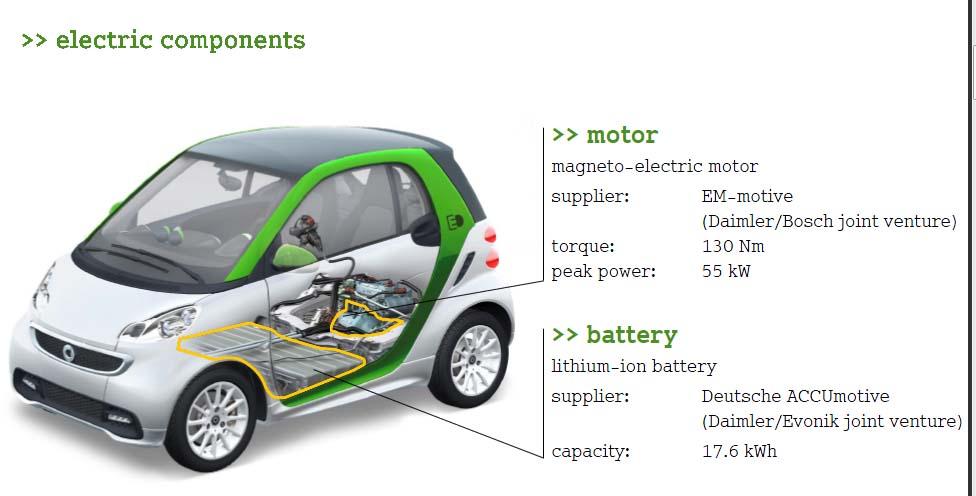 Photo of Ηλεκτρικό αυτοκίνητο (ορολογία)
