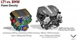 power-density-lt1