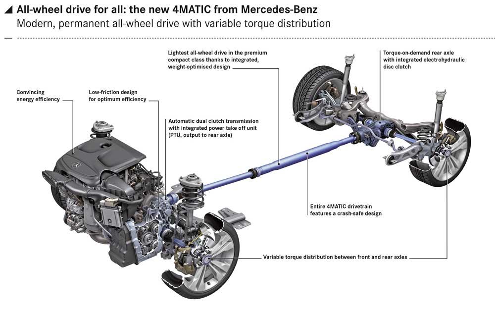 Photo of Mercedes-Benz 4MATIC για κάθε μοντέλο!